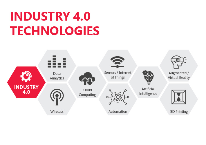 Thinking ahead to the future of industry
